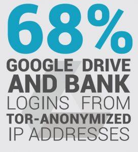 Aantal logins van IP adressen