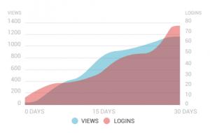 Grafiek met aantal dataviews - Bitglass